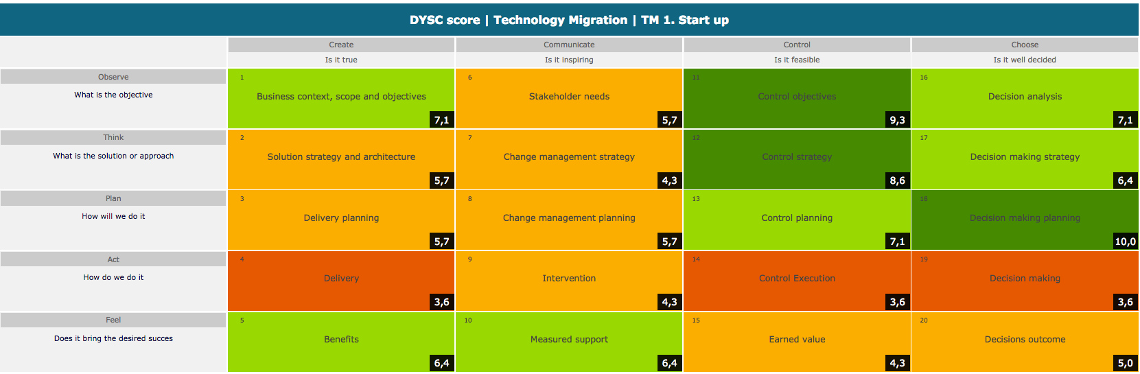 dysc-technology-migration-start-up